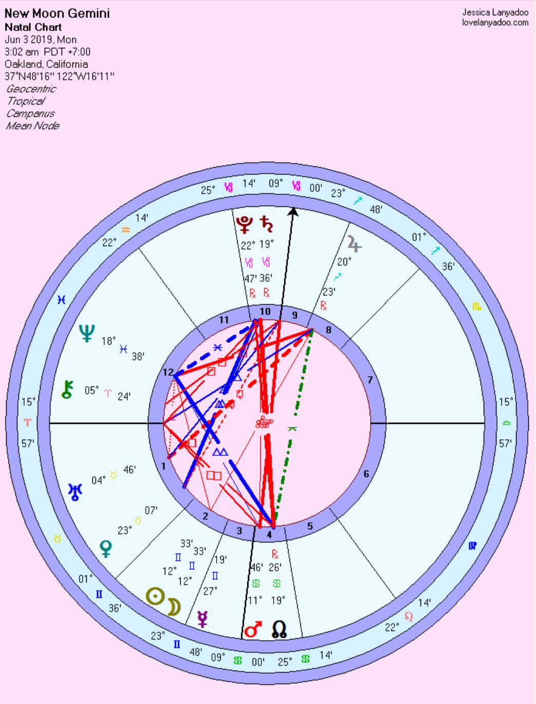 Love Lanyadoo Astrology 05 29-06 04 2019 — JESSICA LANYADOO