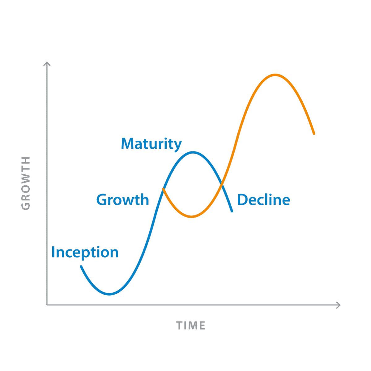 Sigmoid growth curve