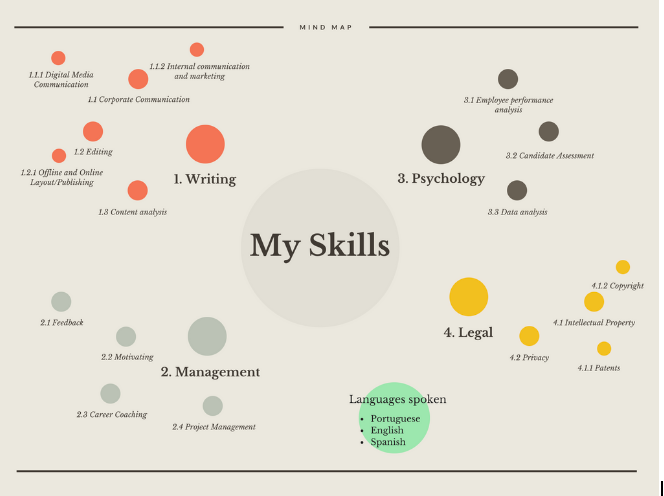 A brief career mind map