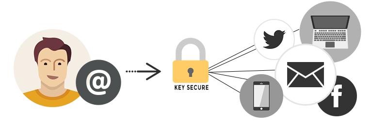 Email_crypté