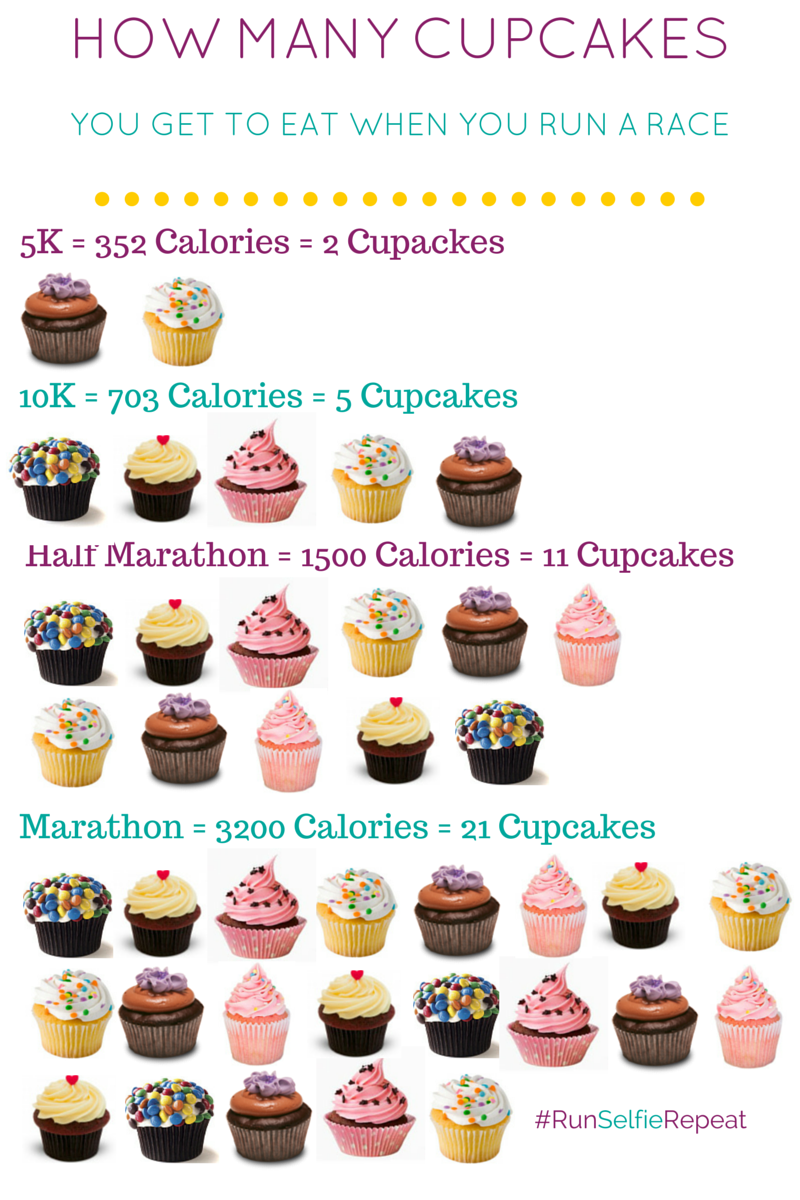 Running and Cupcakes