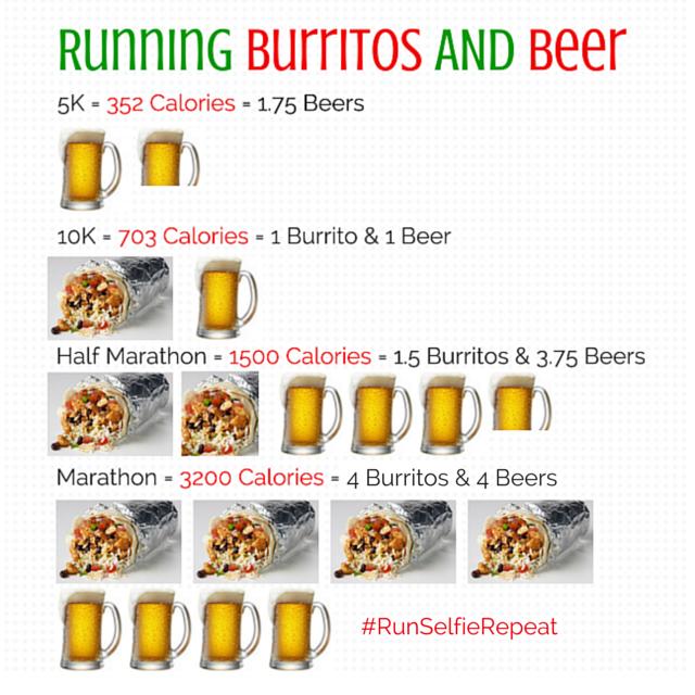 Burritos and Running