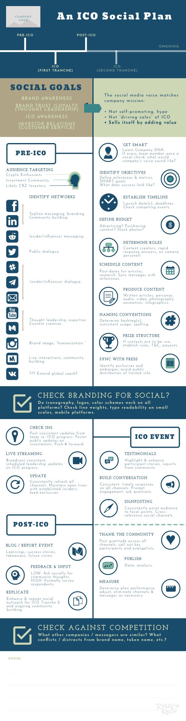 ICO Social Plan.png