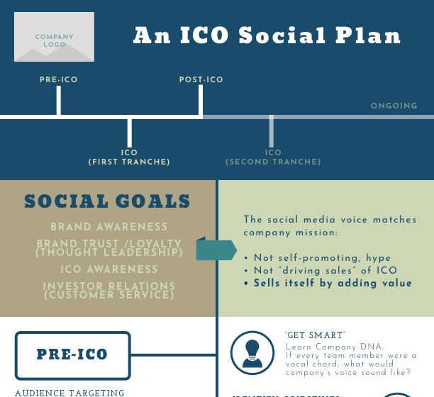 The Social ICO - Events and Social Media can't operate without one another. Here's how to execute the biggest social event of the 21st century.