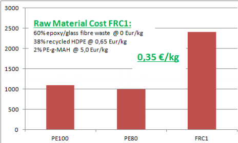 COMPARING STIFFNESS (E-MODULUS) OF FRC1 AT ITS GIVEN MATERIAL COST