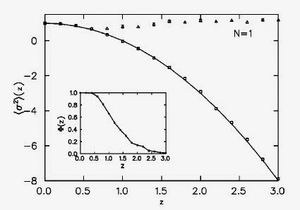 """Average calculated with the real Langevin equation (triangles) and the complex Langevin equation (squares), as a function of the variablez. The inset shows the """"sign"""" of the integral, which still vanishes at largezeven as the complex Langevin equation remains accurate."""