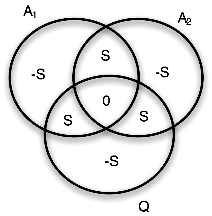 """Fig. 2: Venn diagram of entropies for the full quantum measurement problem: including the quantum  system   A   and two """"pieces"""" of the measurement device   A   ."""