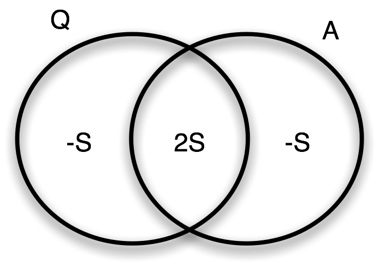 Fig. 3: Entropic Venn diagram for quantum system    Q    and measurement device        A