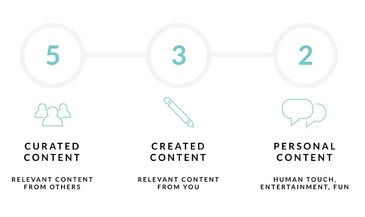 5-3-2 rule social media