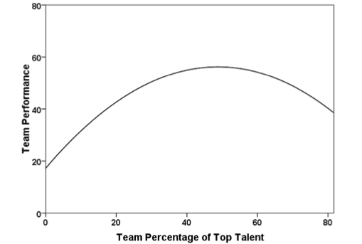 The relationship between team talent levels and team performance in the NBA