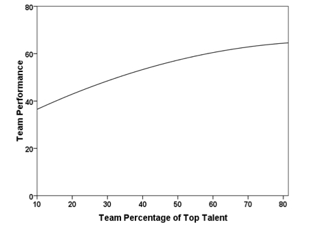 The relationship between team talent levels and team performance in MLB