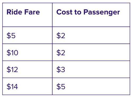 Sample fare breakdown for eligible rides