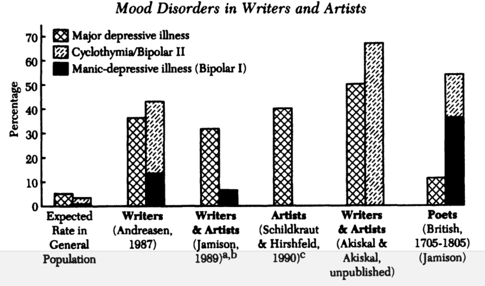 From Jamison, Kay R. Touched with Fire: Manic-depressive Illness and the Artistic Temperament . 1st Free Press Paperback ed. Free Press Paperback. New York: Free Press Paperbacks, 1994.