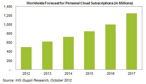 cloud-usgage-trend.jpg