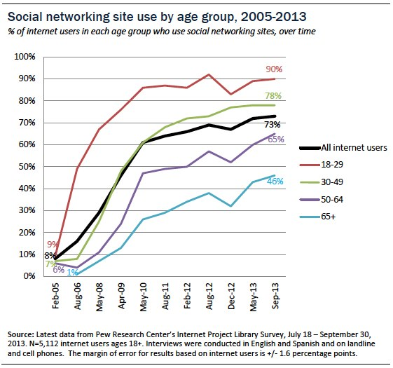 social-network-usage-by-age-over-time.jpg