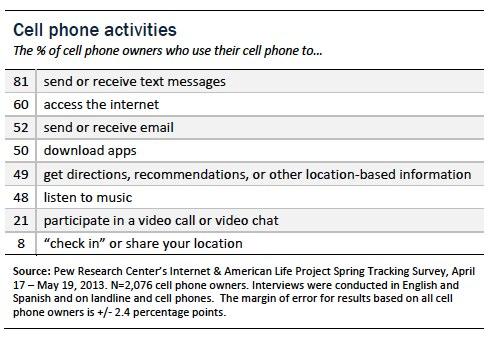 cell phone activities.jpg
