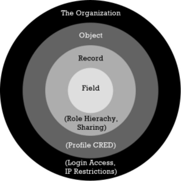 salesforce_security_model.png