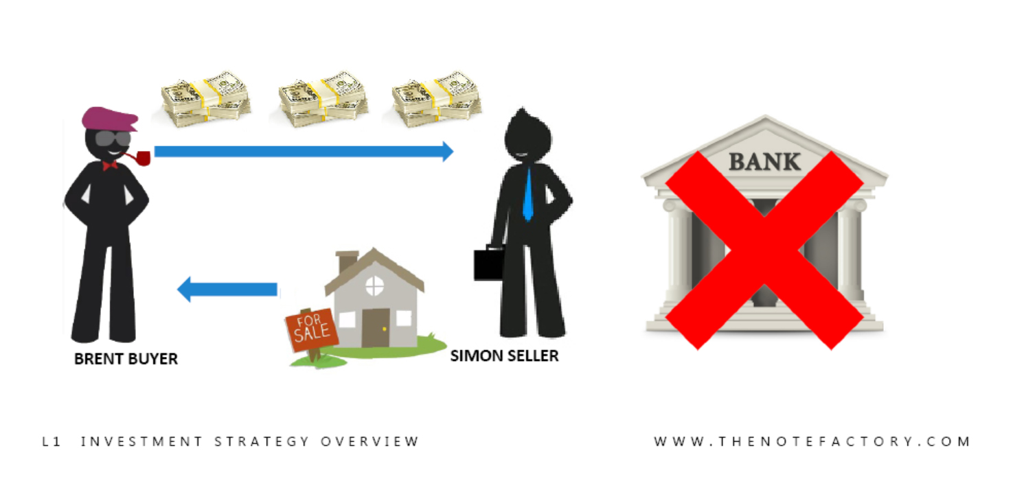 How Can I Create Passive Income With Real Estate Notes The Note Factory