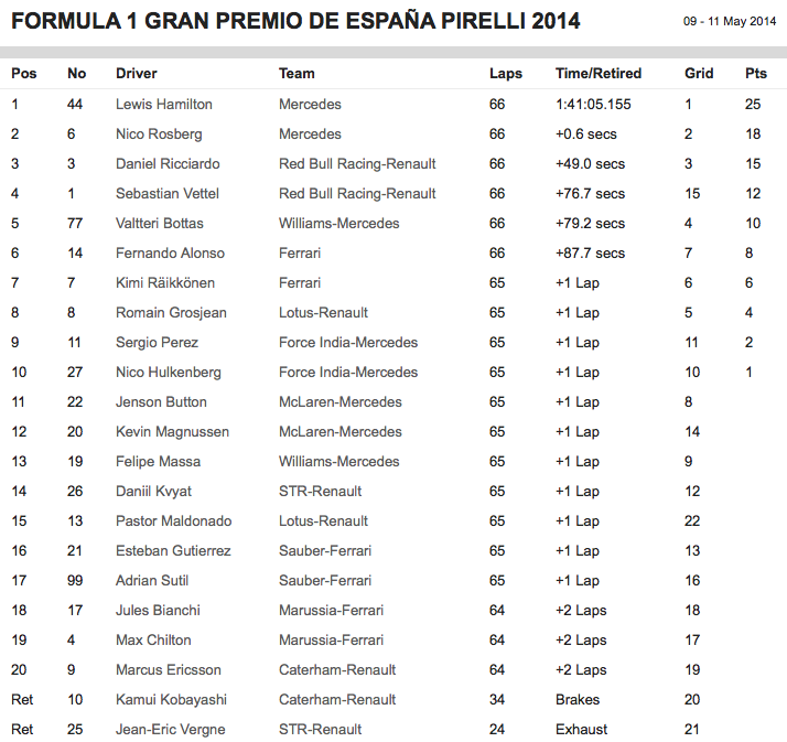 2014 F1 Spain Results