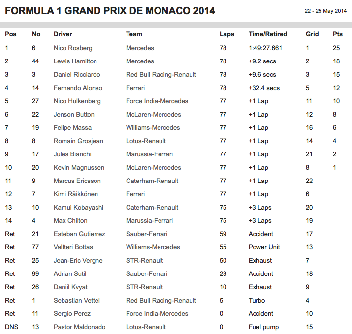 2014 F1 Monaco Results