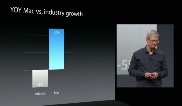 SOURCE: Apple, Mac vs Industry Growth (decline)