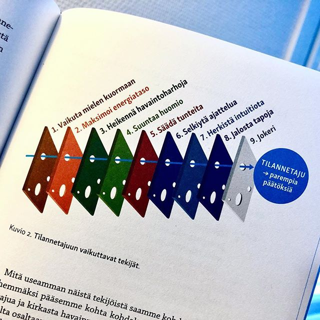 """Seuraavan kirjan kansi avattu ja ensimmäisiä sivuja jo ahmin 🤓 📖  Nyt on kovaa settiä! 😎🔥 Kirjan mallin taustalla vaikuttavat mm. seuraavat tieteenalat ja tutkimusalueet: mindfulness, neurotutkimus, työpsykologia, kasvatuspsykologia, johtamistieteet, konfliktinratkaisun ja panttivankitilanteiden psykologia, poliisien resilienssitutkimus, hyvinvointitutkimus, intuitiotutkimus, ilma- ja merivoimien tilanntetietoisuustutkimus. . """"Yksi parempi tai nopeampi päätös voi ratkaista yrityksen kohtalon. Yksi väärä kommentti väärässä paikassa voi pilata tärkeän luottamussuhteen. Tilannetajun kadottaminen elämäsi tärkeimmässä kriittisessä kohdassa voi muuttaa kaiken.... Tilannetaju, on henkisen suorituskyvyn keskeinen elementti ja taito, jota voi kehittää."""" . 1.""""Tilannetajumme kärsii, jos kehon stressitaso nousee yli sietokyvyn..."""" . 2.""""Energiatasolla on suora vaikutus siihen, miten tietoisuus rakentuu, ja sitä kautta tilannetajuumme..."""" . 3.""""Voimme oppia välttämään turhia havainto- ja ajatusvirheitä ja sitä kautta parantaa tilannetajua, jotta virheelliset havainnot ja niistä tehdyt päätelmät eivät ohjaisi johtopäätöksiä väärään suuntaan..."""" . 4.""""Tarkkaavaisuuden fokus, huomion suunta ja tapamme olla läsnä kussakin hetkessä vaikuttavat merkittävästi siihen, millaista tilannetajua muodostamme."""" . 5.""""Tunnetaju (tunnetilojen tiedostaminen, säätelyn taito ja niihin vaikuttaminen) määrittää, mitä missäkin tilanteessa huomaamme, koemme ja tulkitsemme. 6"""".Intuition herkistäminen parantaa tilannetajun tarkkuutta. 7.""""Omien tapojen jalostaminen luo edellytyksiä tilannetajulle."""" . Kirjan kirjoittajina Harri Gustafsberg (poliisin valmiusyksikkö Karhun entinen oper.johtaja ja kouluttaja) ja Helena Åhman (työpsykologiasta väitellyt tekniikan tohtori). . . .  #tilannetaju #päätöksenteko #henkinensuorituskyky #henkinenkasvu #stressinhallinta #tunnetaidot #intuitio #tavat #itsensäkehittäminen #itsensäjohtaminen"""