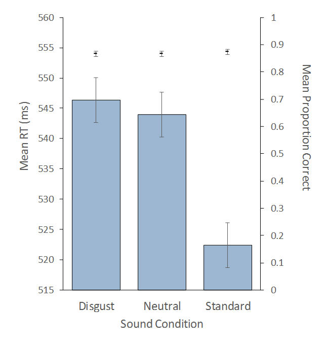 Mean response times (bars) and mean proportion of correct responses (data points) in the three sound conditions of the cross-modal oddball task. Participants categorized visually-presented stimuli while ignoring a frequent tone (standard sound) or rare and expected disgusting or neutral words. Error bars represents 95% CIs based on the main effect of sound condition