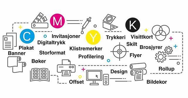 Dette kan vi tilby - ta kontakt da vel! #trykkeri #trykksaker #banner #plakat #digitaltrykk #profilering #design #brosjyre #visittkort #flyer #invitasjoner #bøker #bildekor #offset #skilt #storformat #banner #klistremerker