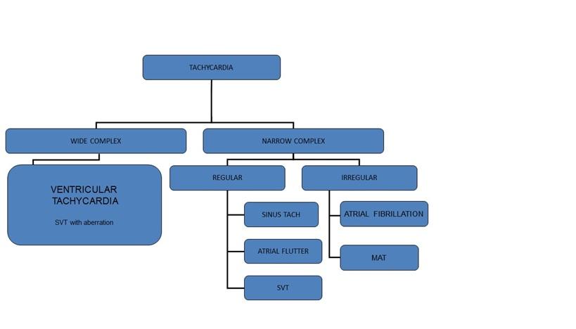 tachycardia algorithm.jpg