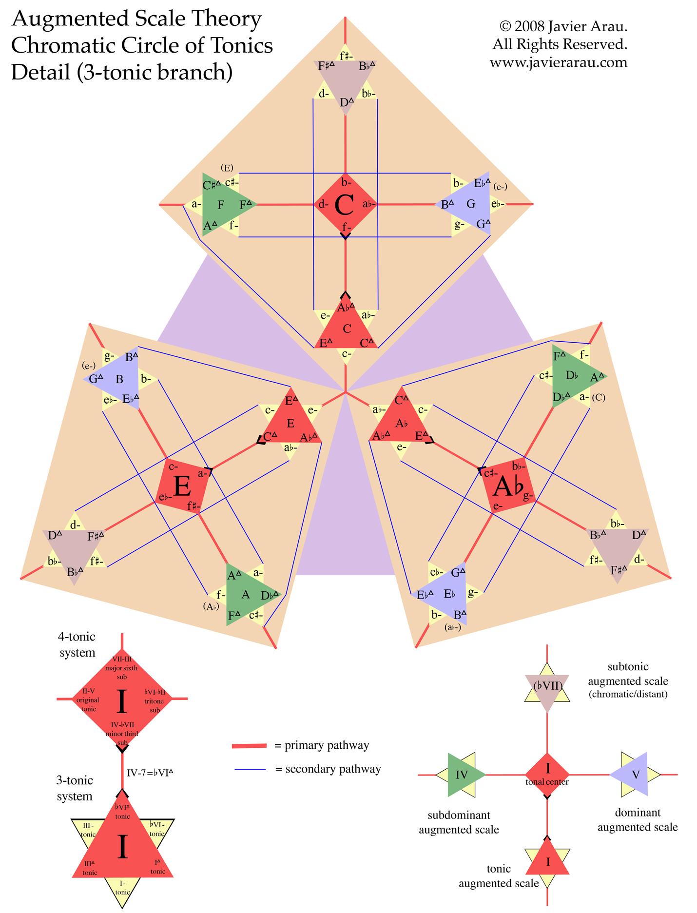 Augmented Scale Theory — Javier Arau