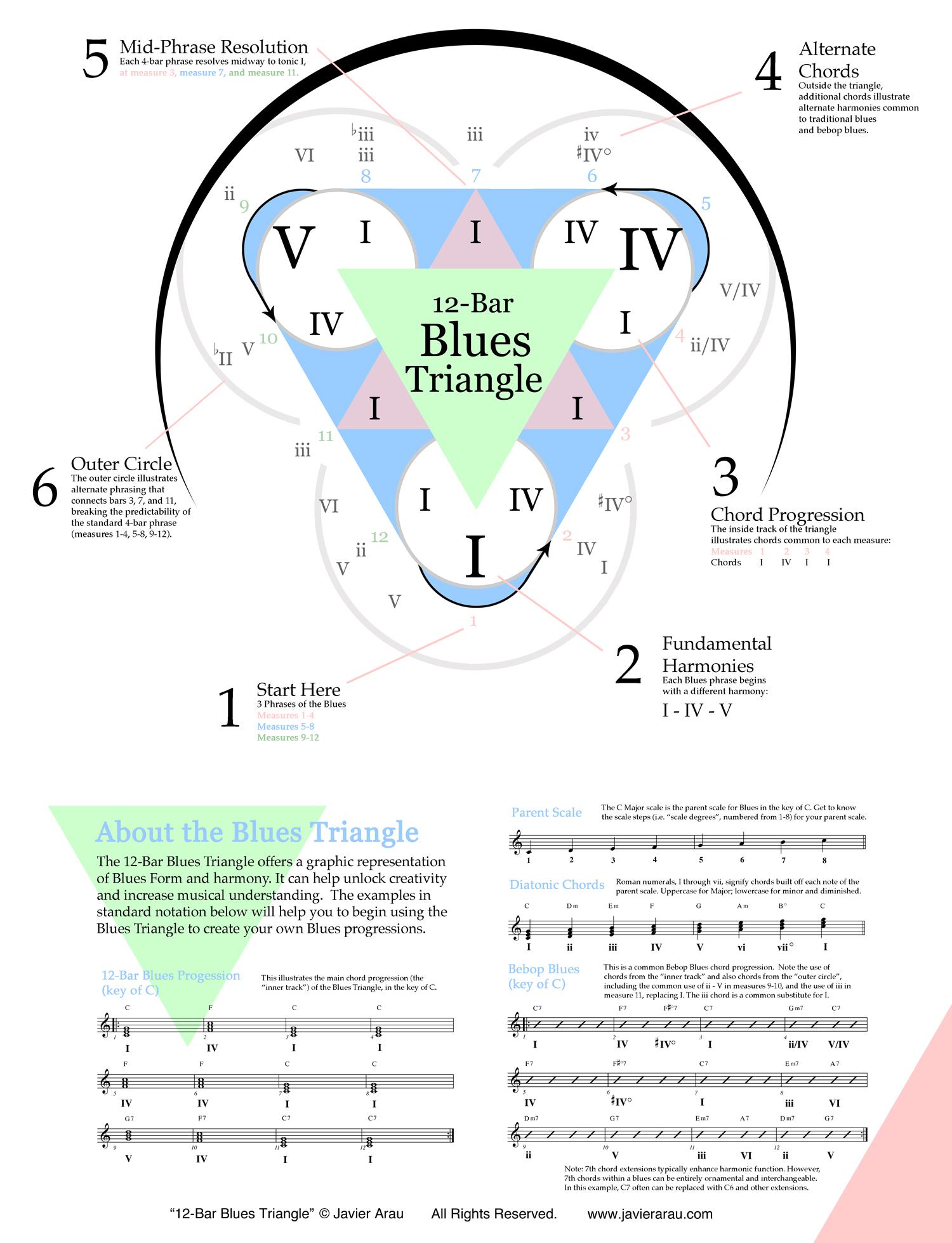 12-Bar-Blues-Triangle-Annotated-Javier-Arau-1500px.jpg
