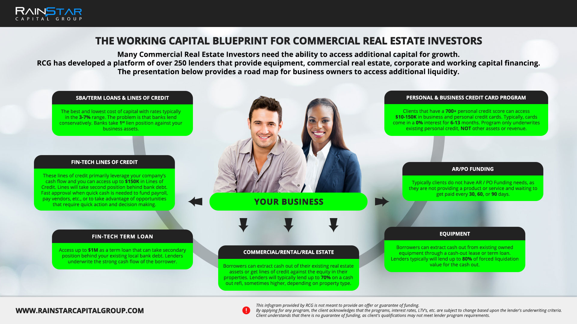 Commercial Real Estate Investors - Click to Enlarge