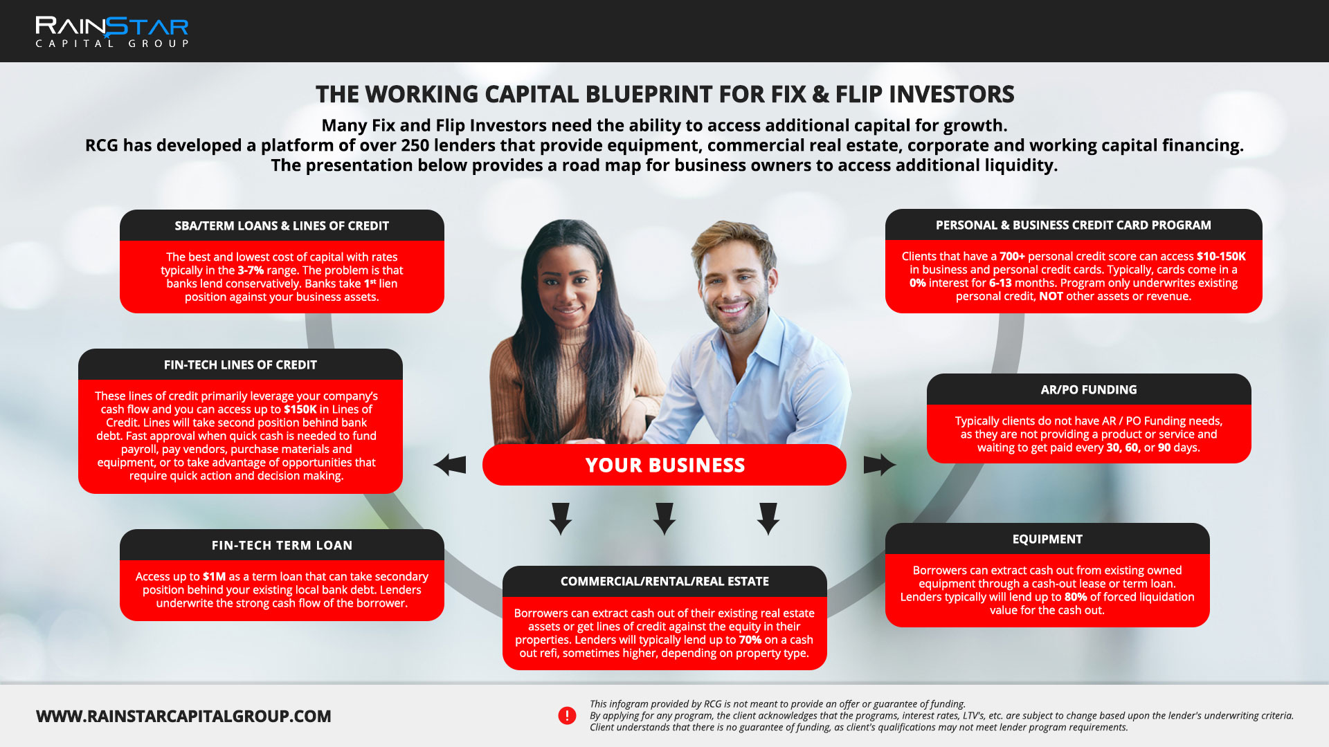 Fix & Flip Investors - Click to Enlarge