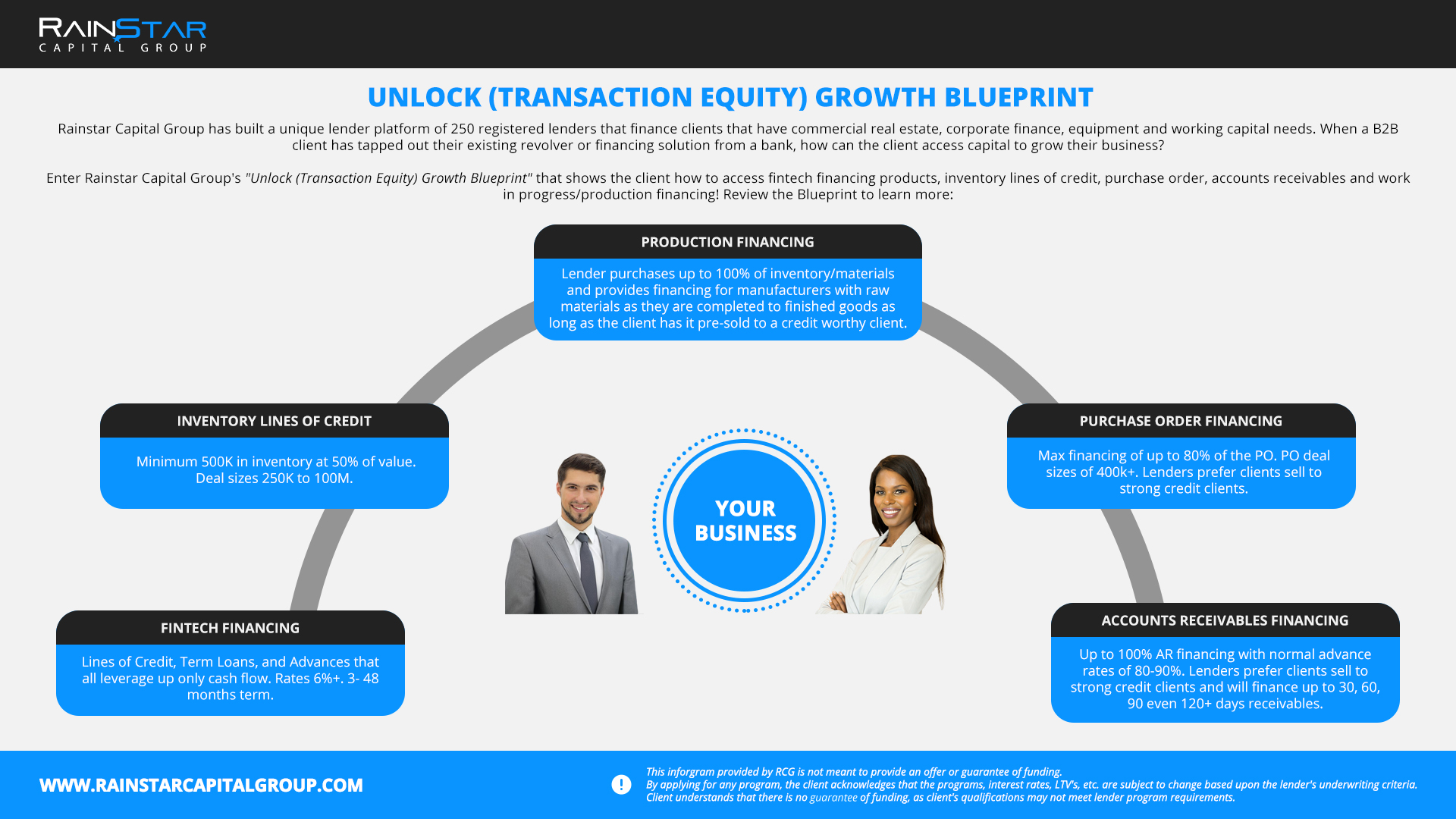Click image to enlarge/download Unlock Growth Blueprint
