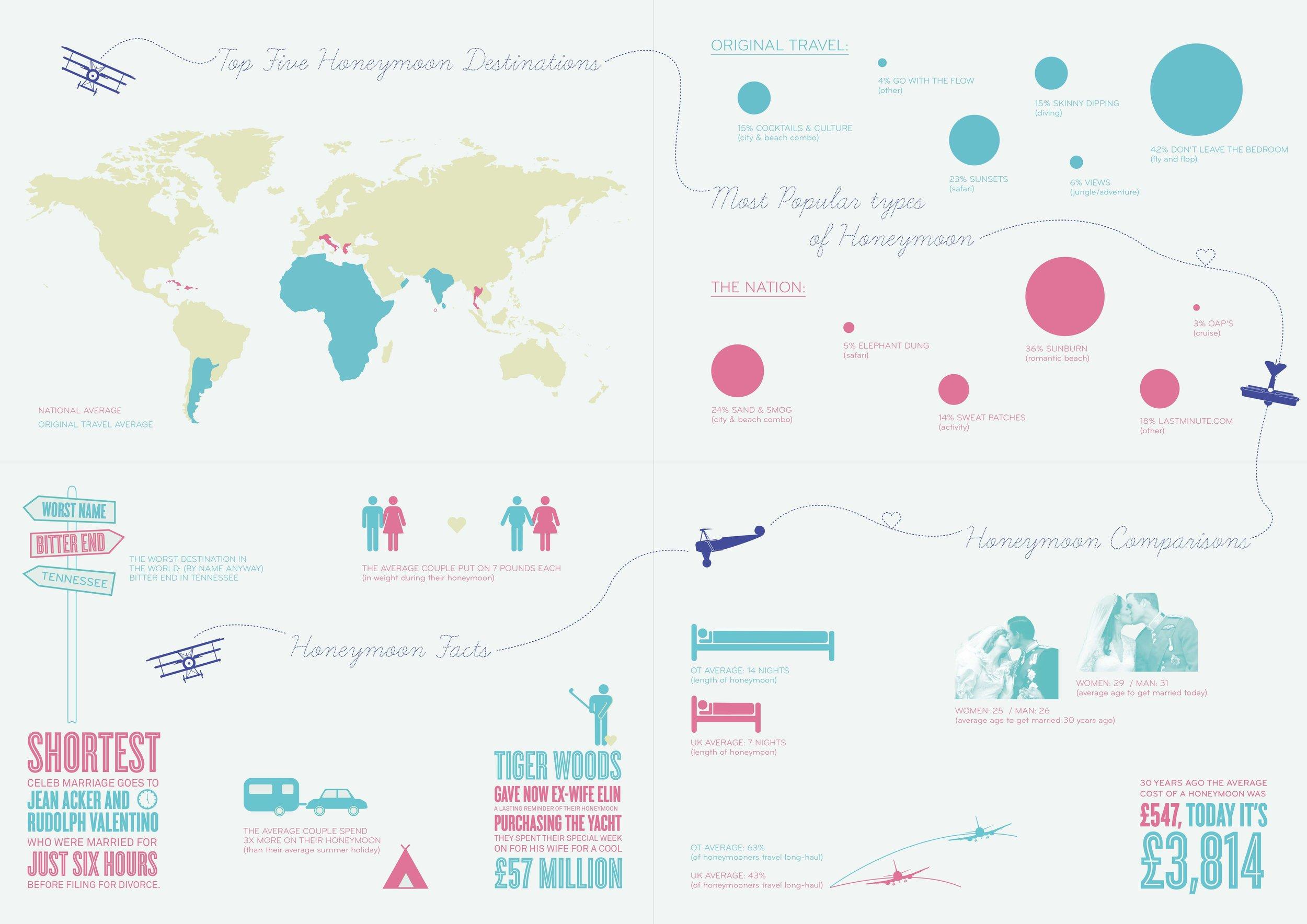 Bolter Design infographic design Original Travel