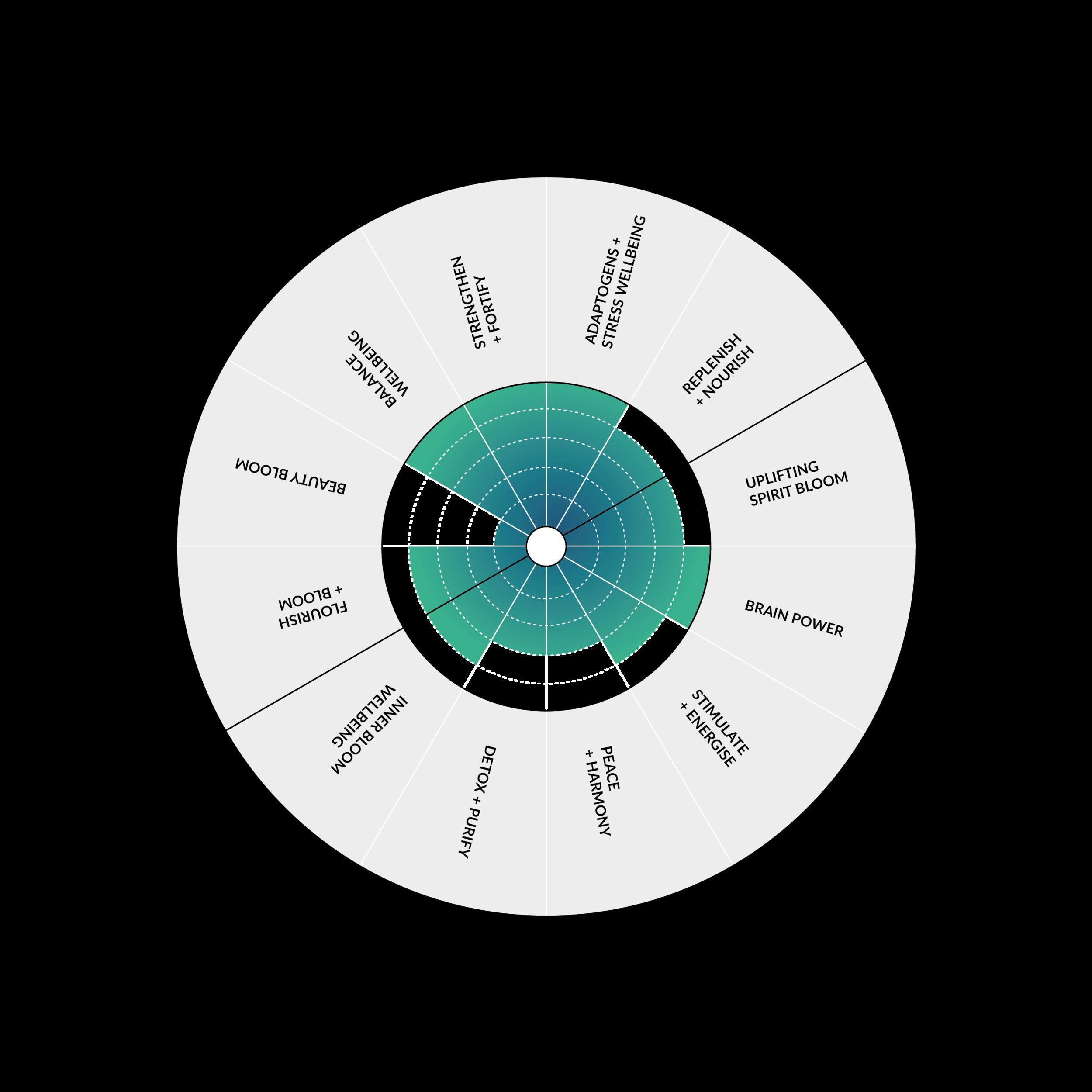 Bolter Design logo design Blooming Blends