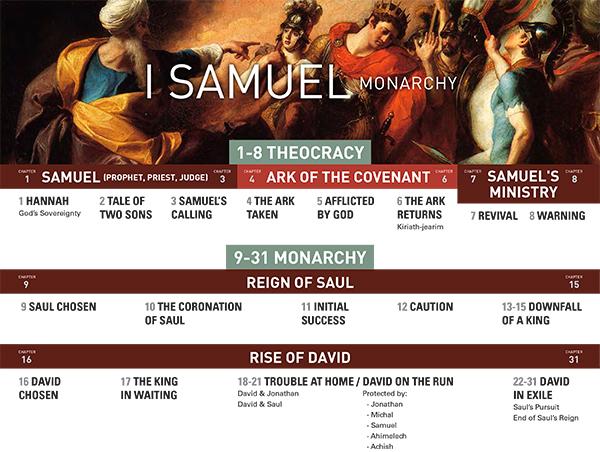 Samuel Chart