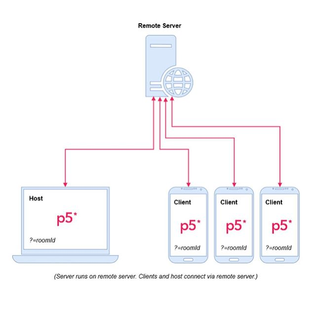 """[LINK] github.com/L05/p5.multiplayer  #p5multiplayer enables any number of """"client"""" devices to connect as input controllers to a """"host"""" and is great for multiplayer games and multi-user installations.  #p5multiplayer can also be used with custom hosts built in platforms such as @unrealengine, @unitytechnologies, @touchdesigner, and #openframeworks. I'm currently working on custom host project template files and will share when ready. See the site for more info!  Enjoy, and lmk if you have questions or feedback!  @p5xjs @node.community #socketIO #p5js #creativecoding #opensource #touchdesigner #unrealengine #unity3d"""