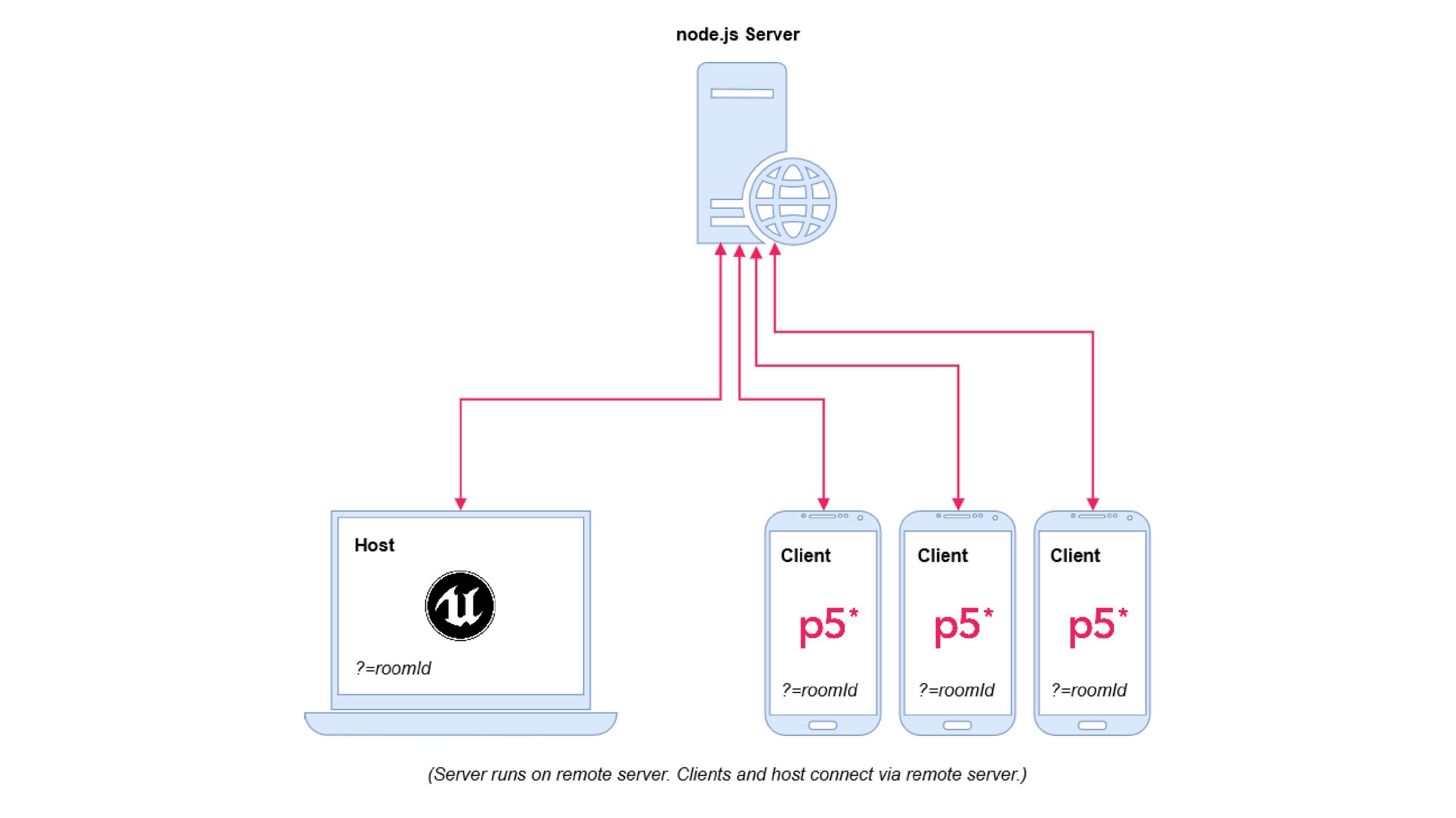 p5-multiplayer_custom@2x.png