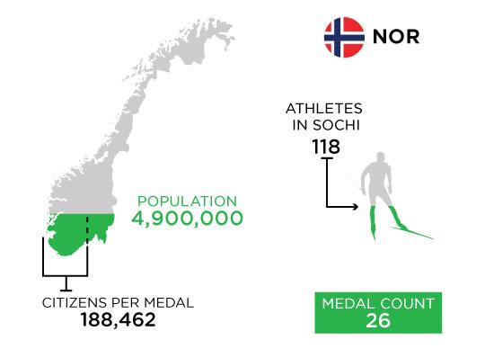 Medal-Athletes-Chart-NOR-3.jpg