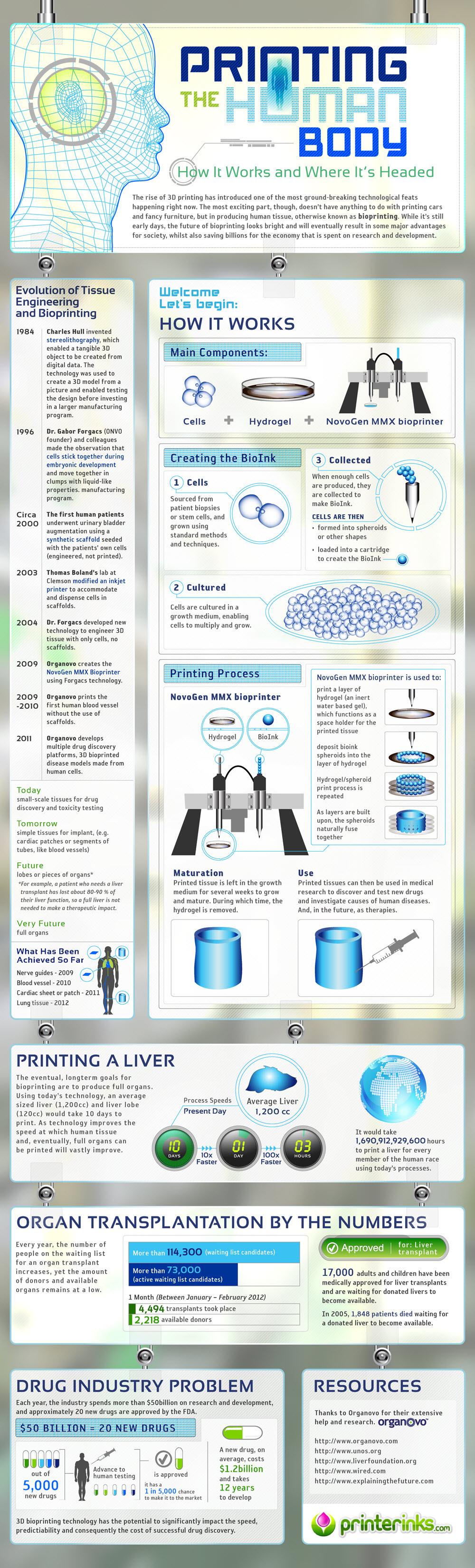 BioprintingInfographic.jpg