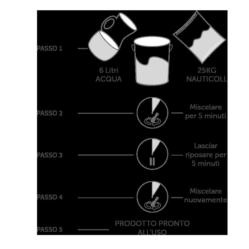 istruzioni di preparazione del rasante per settore navale