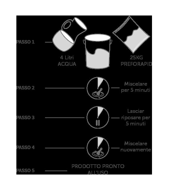 Istruzioni per la preparazione del  cemento a presa rapida Preforapid