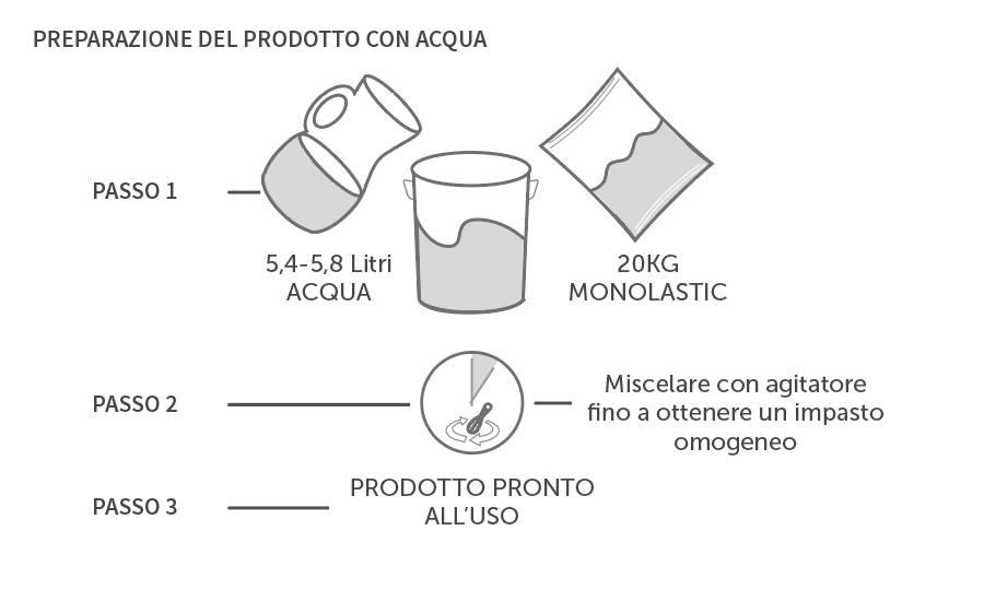 Come preparare impermeabilizzante  per BAGNI TURCHI