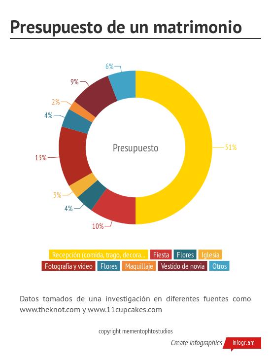 Presupuesto_de_un_matrimonio.png