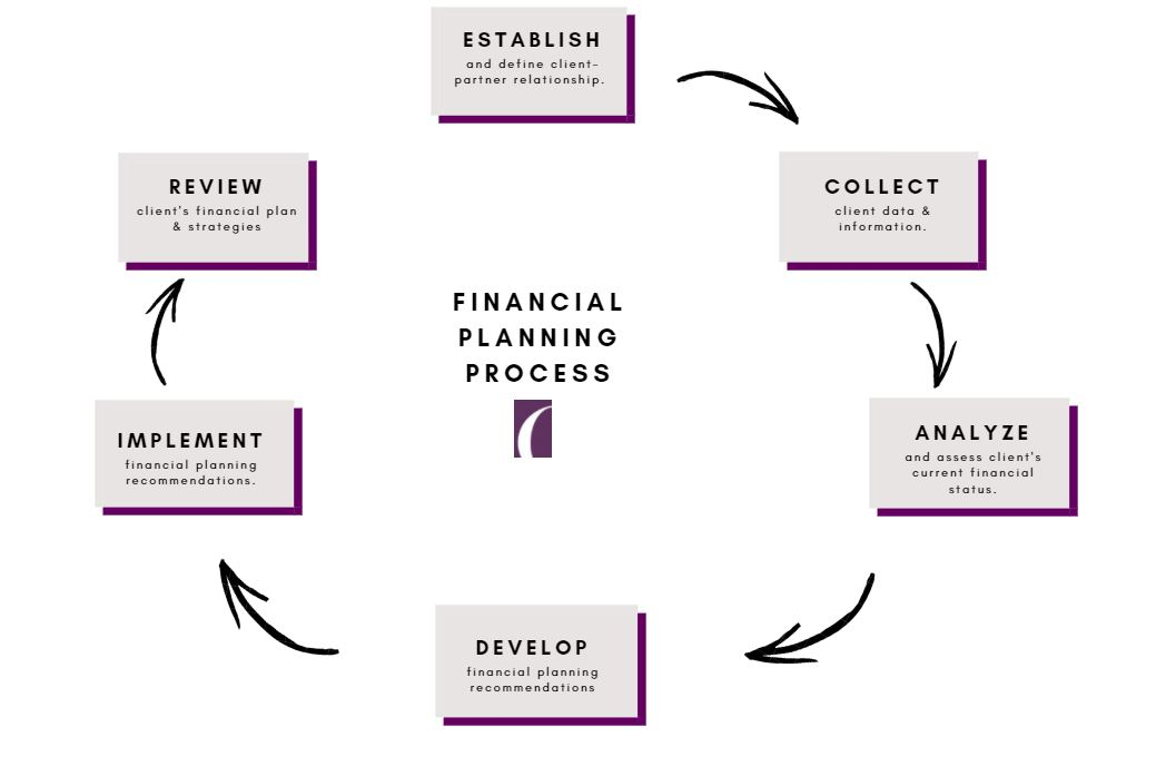 Financial Planning Process.JPG