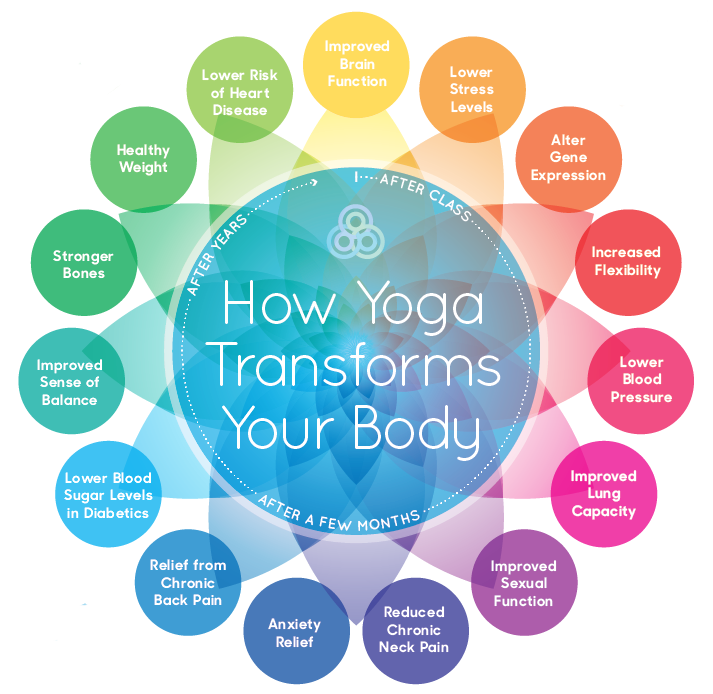 The Overall Benefits of Practicing Yoga Exercises  1.  Yoga Develops Strength   2. Yoga Improves Flexibility   3. Yoga Increases Balance   4. Yoga benefits concentration and focus   5. Yoga gives clarity and calms the mind   6. Yoga benefits in reducing your anxiety