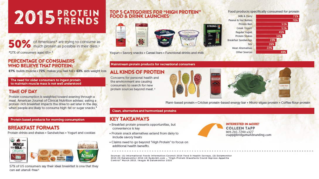 Bridgemark-Protein-Category-Snapshot-Blog