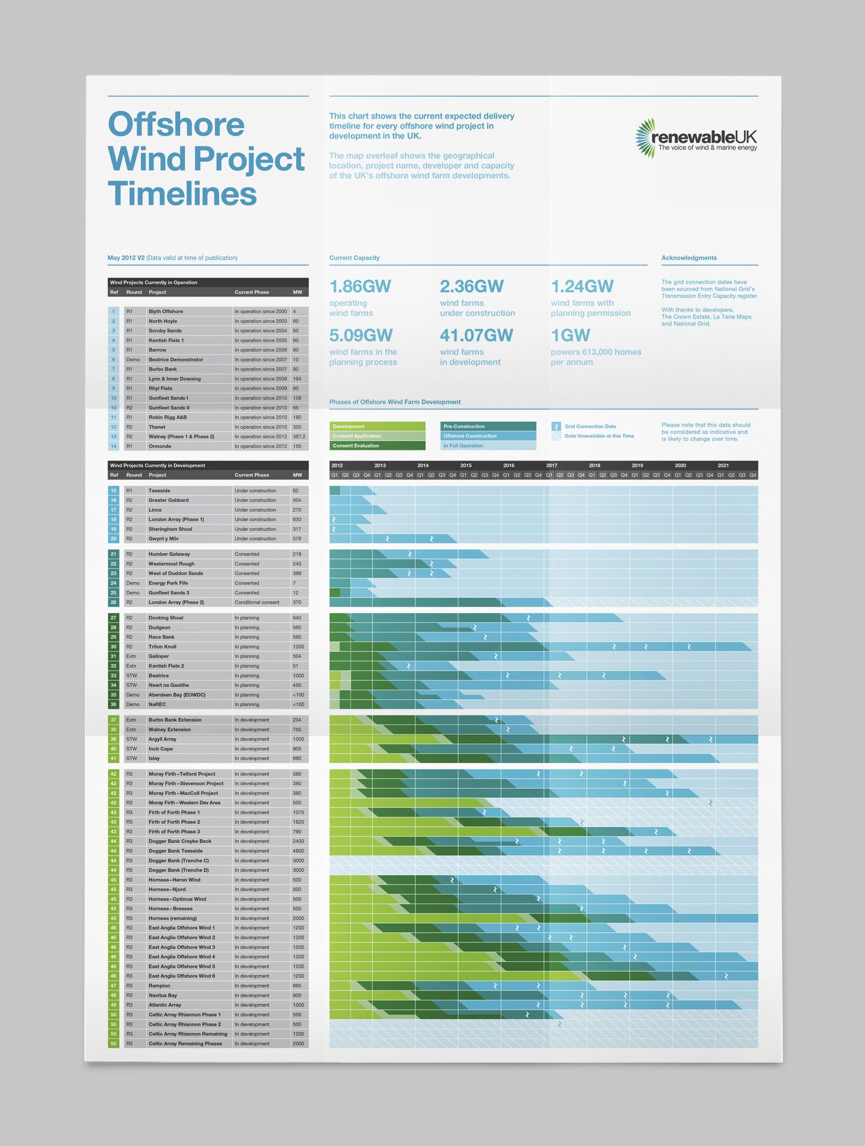 RUK offshore timeline 04.jpg