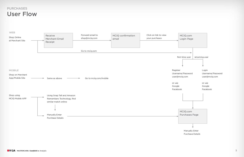 MasterCard_MCIQ_Flow_Sitemap-3.jpg